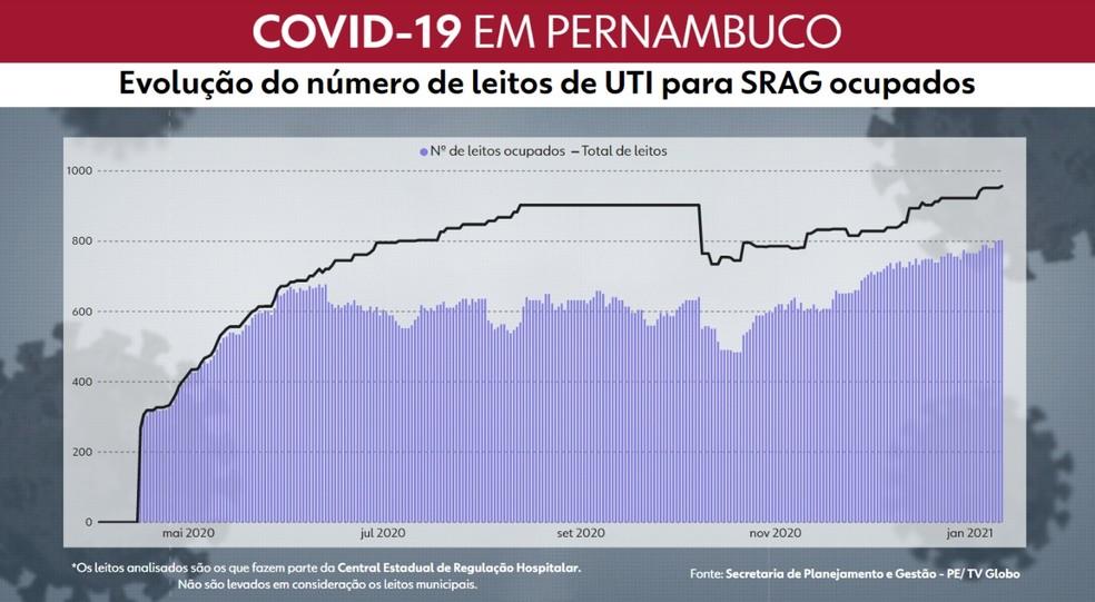 Em Pernambuco, pico de leitos de UTI ocupados por pacientes com sintomas da Covid-19 na rede pública estadual de saúde foi atingido na terça-feira (12) — Foto: Reprodução/TV Globo